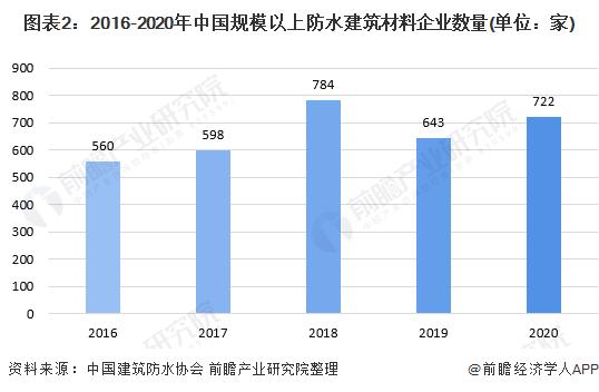 图表2:2016-2020年中国规模以上防水建筑材料企业数量(单位:家)