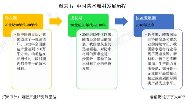 图表1:中国防水卷材发展历程