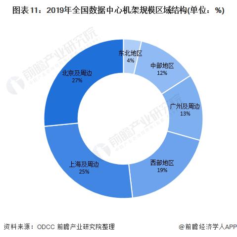 图表11:2019年全国数据中心机架规模区域结构(单位:%)