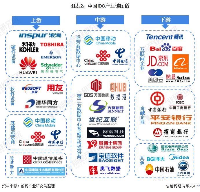 图表2:中国IDC产业链图谱