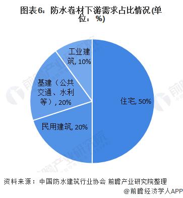 图表6:防水卷材下游需求占比情况(单位:%)
