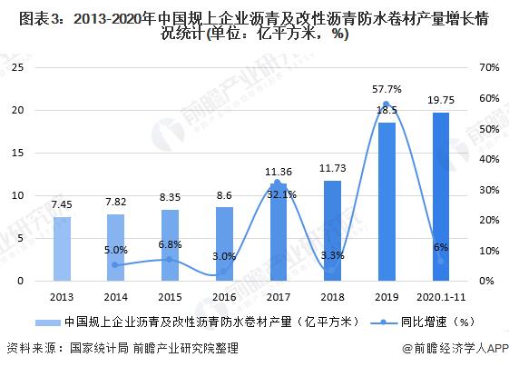 图表3:2013-2020年中国规上企业沥青及改性沥青防水卷材产量增长情况统计(单位:亿平方米,%)