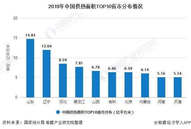 2019年中国供热面积TOP10省市分布情况