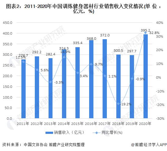 图表2:2011-2020年中国训练健身器材行业销售收入变化情况(单位:亿元,%)