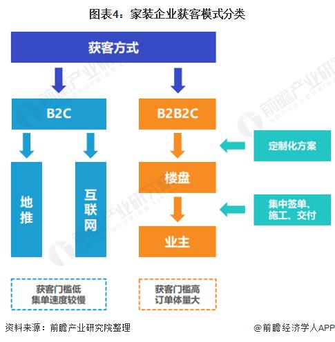 图表4:家装企业获客模式分类