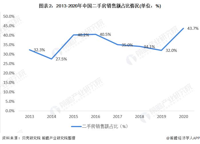 图表2:2013-2020年中国二手房销售额占比情况(单位:%)