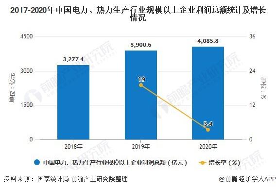 2017-2020年中国电力、热力生产行业规模以上企业利润总额统计及增长情况