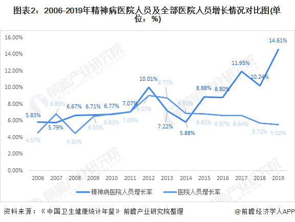 图表2:2006-2019年精神病医院人员及全部医院人员增长情况对比图(单位:%)