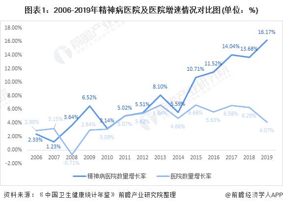 图表1:2006-2019年精神病医院及医院增速情况对比图(单位:%)