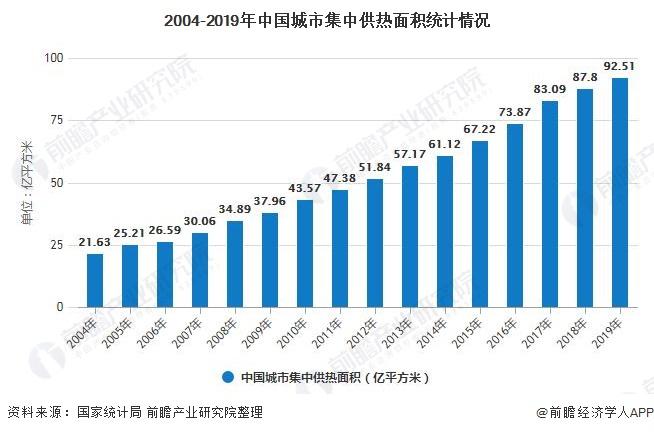 2004-2019年中国城市集中供热面积统计情况