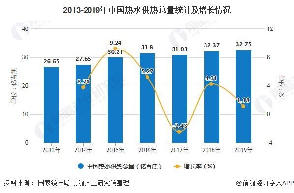 2013-2019年中国热水供热总量统计及增长情况