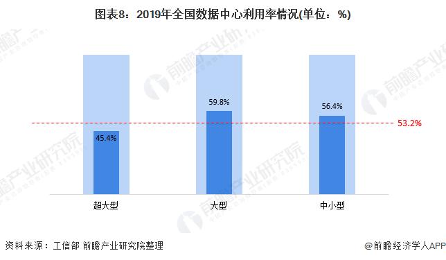 图表8:2019年全国数据中心利用率情况(单位:%)