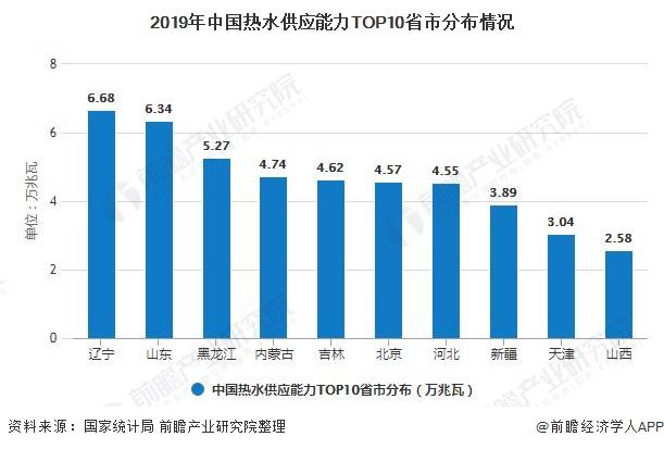 2019年中国热水供应能力TOP10省市分布情况