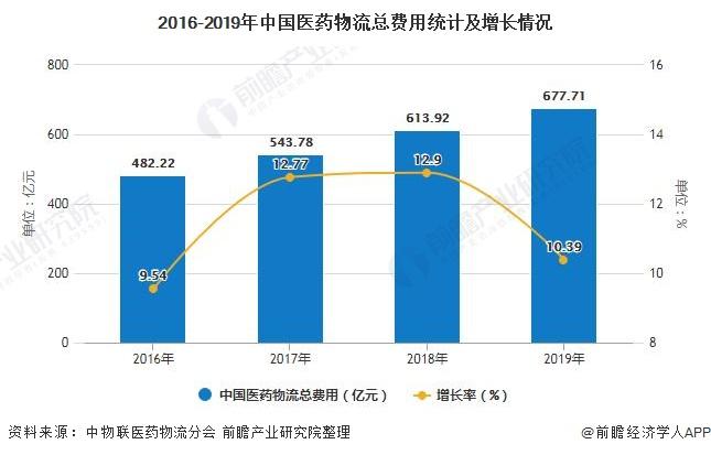 2016-2019年中國醫藥物流總費用統計及增長情況