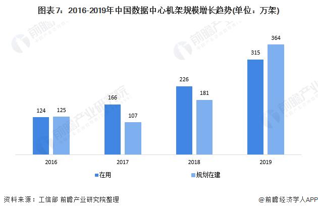 图表7:2016-2019年中国数据中心机架规模增长趋势(单位:万架)