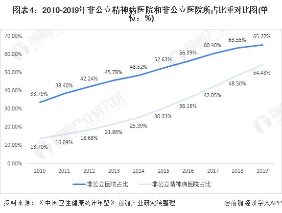 图表4:2010-2019年非公立精神病医院和非公立医院所占比重对比图(单位:%)
