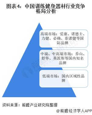 图表4:中国训练健身器材行业竞争格局分析