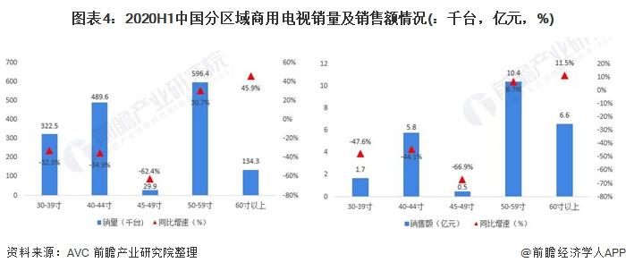 图表4:2020H1中国分区域商用电视销量及销售额情况(:千台,亿元,%)