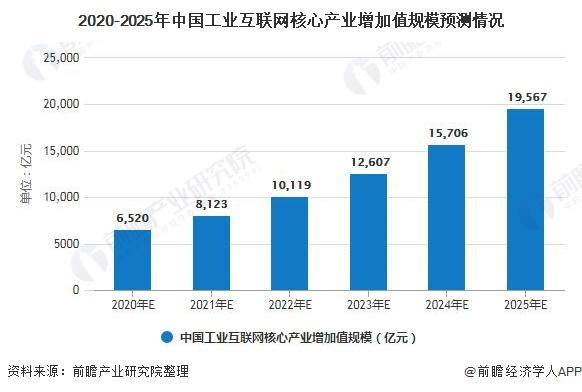 2020-2025年中国工业互联网核心产业增加值规模预测情况