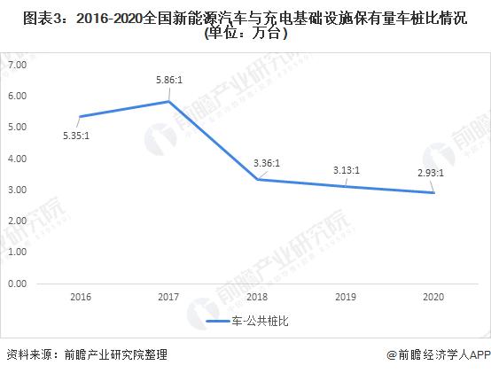 图表3:2016-2020全国新能源汽车与充电基础设施保有量车桩比情况(单位:万台)