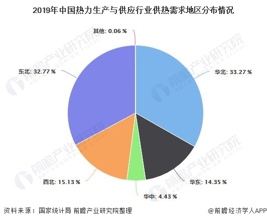 2019年中国热力生产与供应行业供热需求地区分布情况