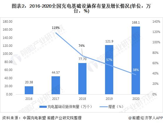 图表2:2016-2020全国充电基础设施保有量及增长情况(单位:万台,%)