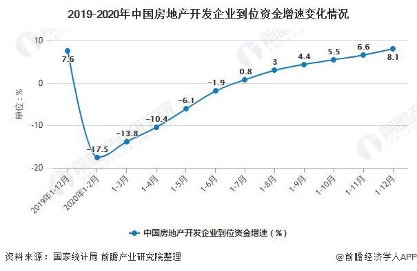 2019-2020年中国房地产开发企业到位资金增速变化情况