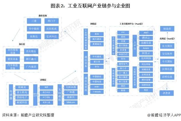 图表2:工业互联网产业链参与企业图