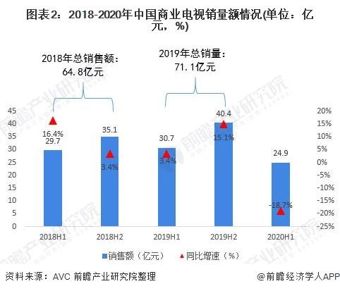 图表2:2018-2020年中国商业电视销量额情况(单位:亿元,%)