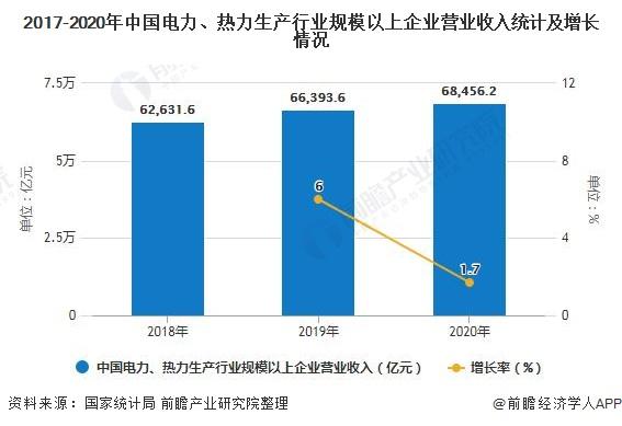 2017-2020年中国电力、热力生产行业规模以上企业营业收入统计及增长情况
