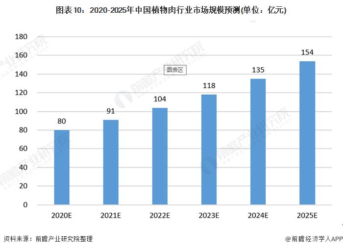 《【摩臣网上平台】两大龙头企业达成合作协议 十张图了解2021年中国植物肉行业市场现状与发展前景》