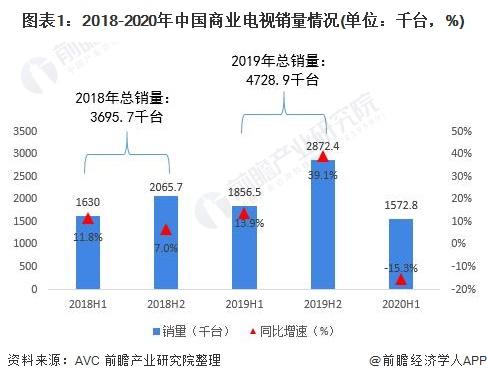 图表1:2018-2020年中国商业电视销量情况(单位:千台,%)