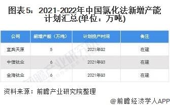 图表5:2021-2022年中国氯化法新增产能计划汇总(单位:万吨)