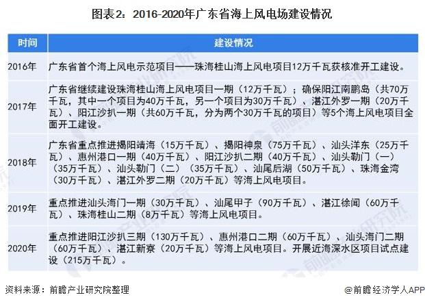 图表2:2016-2020年广东省海上风电场建设情况