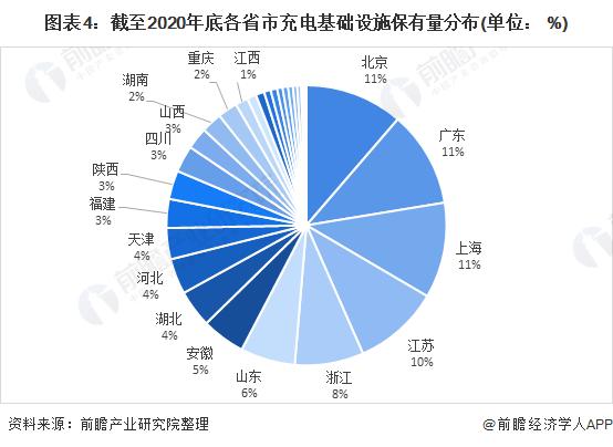 图表4:截至2020年底各省市充电基础设施保有量分布(单位: %)