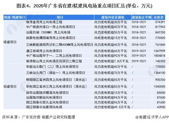 图表4:2020年广东省在建/拟建风电场重点项目汇总(单位:万元)
