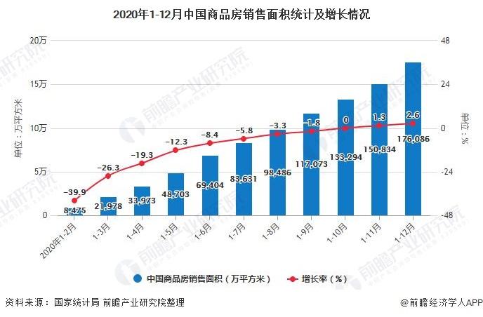 2020年1-12月中国商品房销售面积统计及增长情况