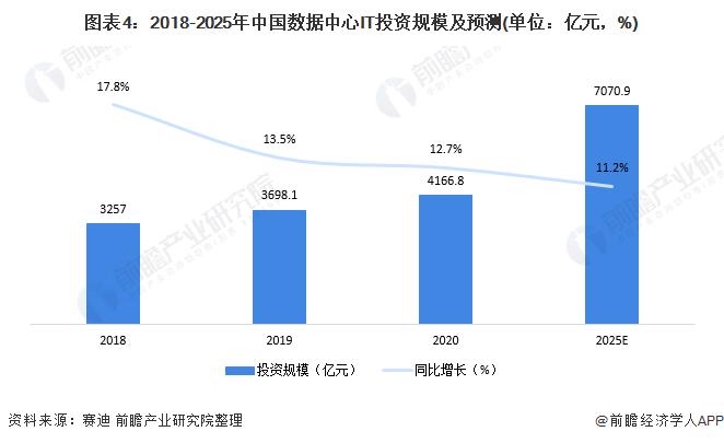 图表4:2018-2025年中国数据中心IT投资规模及预测(单位:亿元,%)