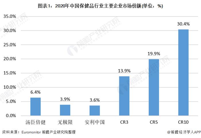 图表1:2020年中国保健品行业主要企业市场份额(单位:%)