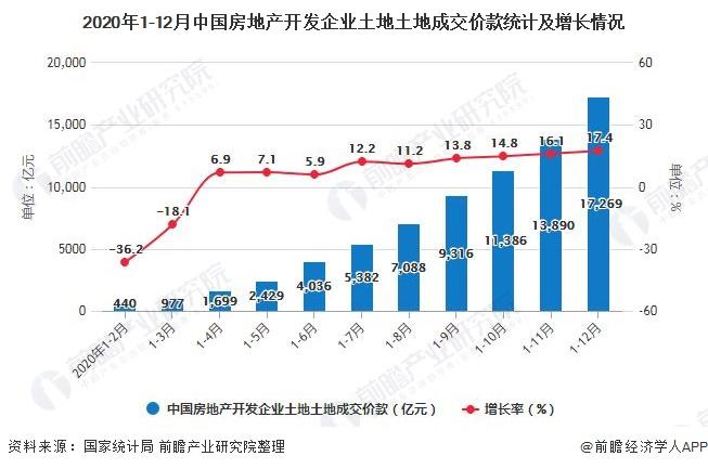 2020年1-12月中国房地产开发企业土地土地成交价款统计及增长情况