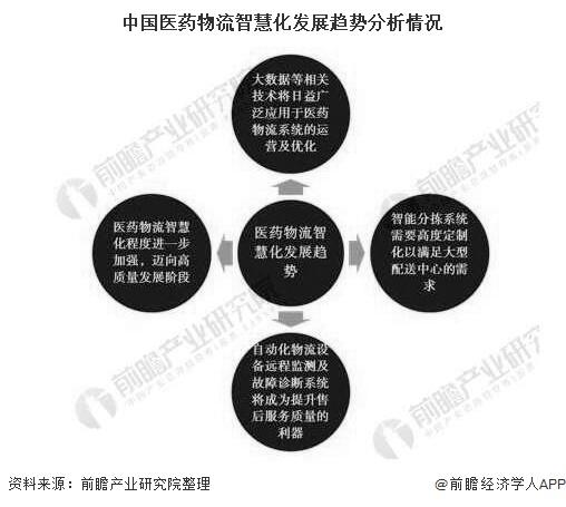 中國醫藥物流智慧化發展趨勢分析情況
