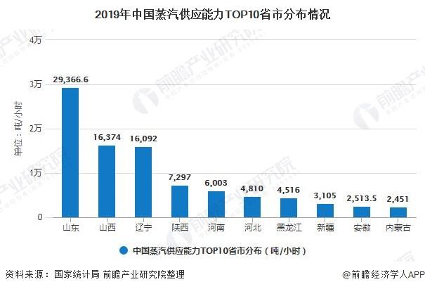 2019年中国蒸汽供应能力TOP10省市分布情况