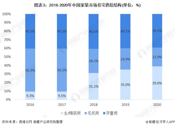 图表3:2016-2020年中国家装市场住宅供给结构(单位:%)