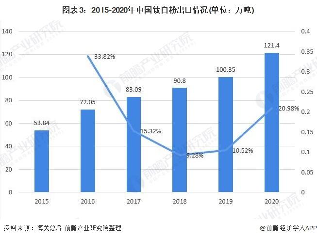 图表3:2015-2020年中国钛白粉出口情况(单位:万吨)