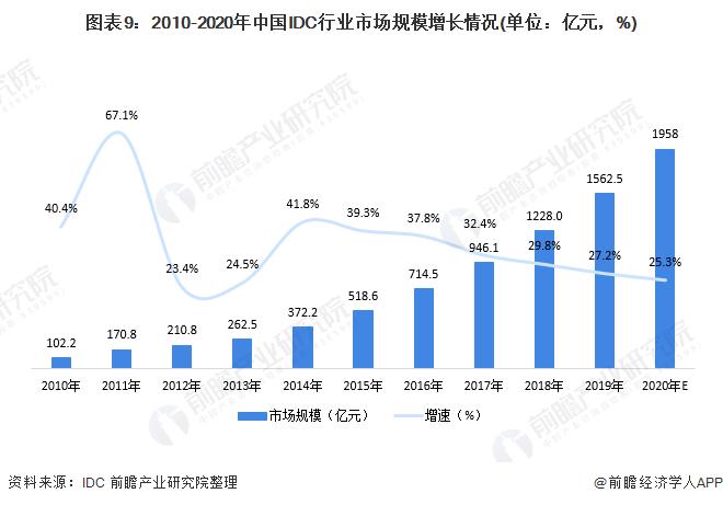 图表9:2010-2020年中国IDC行业市场规模增长情况(单位:亿元,%)
