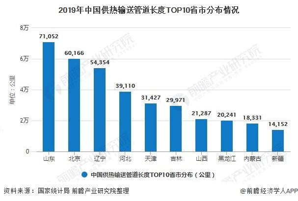 2019年中国供热输送管道长度TOP10省市分布情况