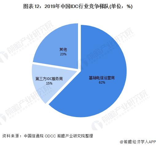 图表12:2019年中国IDC行业竞争梯队(单位:%)