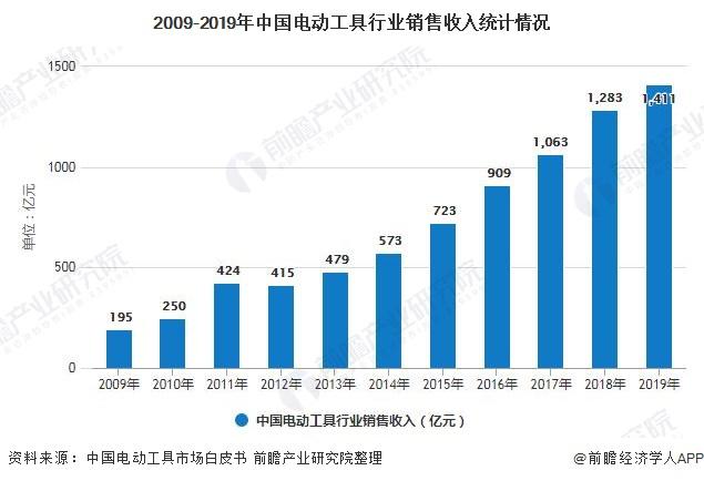 2009-2019年中国电动工具行业销售收入统计情况