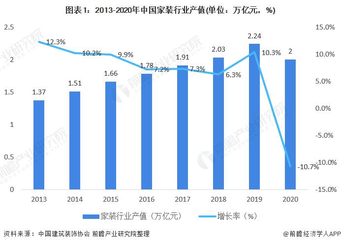 图表1:2013-2020年中国家装行业产值(单位:万亿元,%)