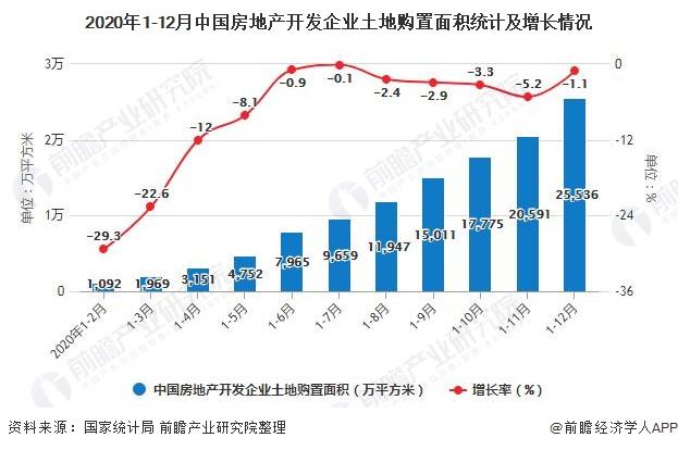 2020年1-12月中国房地产开发企业土地购置面积统计及增长情况